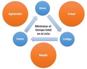 diagrama-proceso-lean-startup